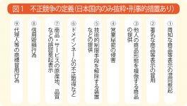 不正競争の定義(日本国内のみ抜粋・刑事的措置あり)