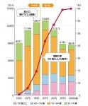 高齢化の推移と将来推計 2010年までは総務省「国勢調査」、2015年以降は国立社会保障・人口問題研究所「日本の将来推計人口(平成24年1月推計)の出生中位・死亡中位家庭による推計結果。1950〜2010年の総数は年齢不詳を含む。高齢化率の算出には分母から年齢不詳を除いている。出典:内閣府『平成26年版高齢社会白書』 出典:村田アソシエイツ