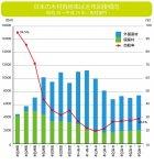 日本の木材自給率は近年回復傾向 昭和30〜平成25年/用材部門 木材需給表(林野庁)より