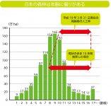日本の森林は年齢に偏りがある 資料:林野庁業務資料 注:1)森林法第5条及び第7条の2に基づく森林計画の対象となる森林の面積である。   2)平成19年3月31日現在の数値である。
