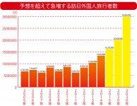 予想を超えて急増する訪日外国人旅行者数 出典:日本政府観光局(15年の数字は10月末時点の10カ月分の推計値。20、30年の数字は目標値)