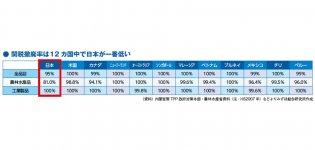 ● 関税撤廃率は12カ国中で日本が一番低い (資料)内閣官房TPP政府対策本部・農林水産省資料(注:HS2007年)などよりみずほ総合研究所作成