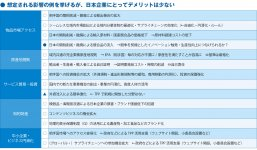 想定される影響の例を挙げるが、日本企業にとってデメリットは少ない (注)◯:主にメリットが生じる点、●:主にデメリットが生じる点、▲:デメリットが生じる可能性がある点 (資料)みずほ総合研究所作成