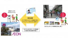 商店街と大型店が共存して地域を活性する仕組みを提供