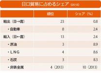 日ロ貿易に占めるシェア(2015) 資料提供 ROTOBO ※ジェトロ統計、日本貿易会資料を基に作成