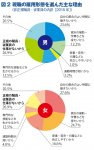 図2 現職の雇用形態を選んだ主な理由 (非正規職員・従業員の内訳[2015年] 出典:総務省統計局「労働力調査(詳細集計)平成27(2015)年平均(速報)結果)