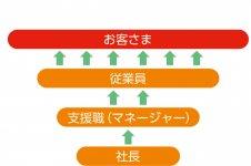 【三州製菓組織図】