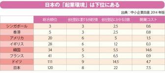 日本の「起業環境」は下位にある 日本の起業環境は総合120位で、OECD34カ国中31位と低水準。ただし、会社設立に必要な手続きや開業コストは、女性起業家に多い個人事業者としての起業には必ずしも当てはまらない(※開業コストは、1人当たりの所得に占める金額の割合) 出典:中小企業白書2014年版
