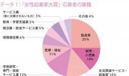 データ1:「女性起業家大賞」応募者の業種 「女性起業家大賞」応募者は業種別では、製造業(25%)、卸売・小売業(14%)、生活関連サービス・娯楽業(14%)、学術研究・専門・技術サービス業(13%)の順に多い。3期に分け業種の推移を見ても同様の傾向である