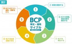 図2 出典:中小企業庁発行「中小企業BCPの策定促進に向けて」より抜粋