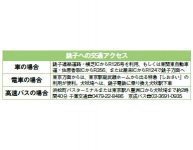 銚子への交通アクセス