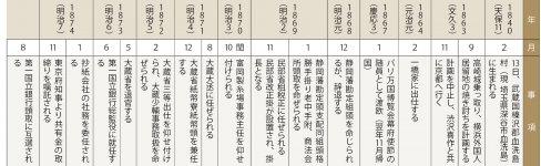 渋沢栄一略年譜 1872(明治5)年12月3日までは陰暦による※井上潤館長作成