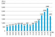 訪日外客数の推移(2003~2018年)*2018年は1〜7月の推計値  出典:日本政府観光局(JNTO)
