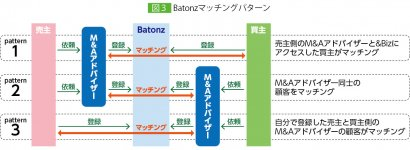 図3 Batonzマッチングパターン 出典:&Biz