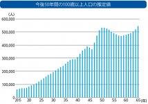 今後50年間の100歳以上人口の推定値 出典:国立社会保障・人口問題研究所「日本の将来推定人口」(平成29年推定)より