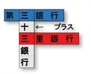第三の三 と 三重の三、両行の強みをプラスして三十三銀行です