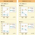 ある公益企業における「ほめ達!研修」実施の効果 研修を受けて「ほめる=承認行動」があった上司の下で働く部下とそうでない部下との間には、「評価・処遇への満足度」「内発的モチベーション」において有意の差が見られた。特に35歳未満の部下で違いは顕著だ 出典:日本ほめる達人協会提供資料