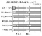 (図5)外国企業との取引の有無