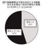 (図7)短納期発注や急な対応による残業せざるを得ない状況の発生の有無