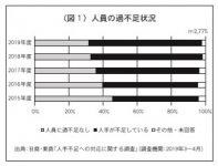 (図1)人員の過不足状況