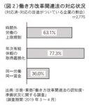 (図2)働き方改革関連法の対応状況