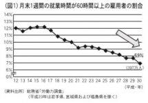 (図1)月末1週間の就業時間が60時間以上の雇用者の割合