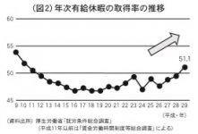 (図2)年次有給休暇の取得率の推移
