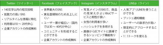 代表的なSNSの特徴