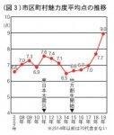 (図3)市区町村魅力度平均点の推移