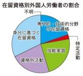 在留資格別外国人労働者の割合