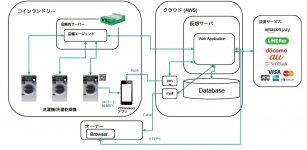 システム構成 スマートランドリーのシステム構成。IoT洗濯機、スマートフォンからの情報はクラウド(AWS)の仮想サーバーに蓄積される。このデータがスマートランドリーの改善に役立つ