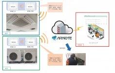 17年にはエアコン設備の稼働状況や異常の有無などをクラウド上で把握するIoT技術を使った遠隔管理システム「AIRNOTE」を開発した