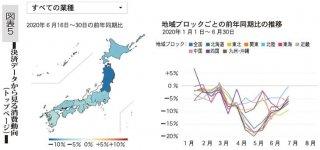 図表5 決済データから見る消費動向(トップページ)
