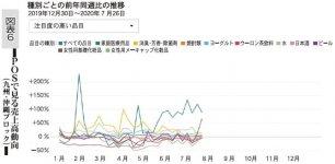 図表6 POSで見る売上高動向(九州・沖縄ブロック)