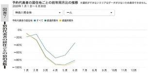 図表7 宿泊代表者の居住ごとの宿泊者数
