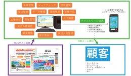 グランド印刷基幹システム概略図