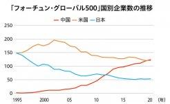 「フォーチュン・グローバル500」国別企業数の推移