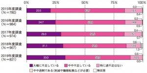 (図1)ユーザー企業のIT人材〝量〟に対する過不足〔過去5年間の変化〕