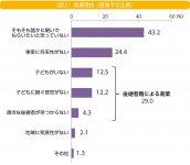 (図2)廃業理由(廃業予定企業) 出典:日本政策金融公庫総合研究所「中小企業の事業承継に関するインターネット調査(2019年調査)」
