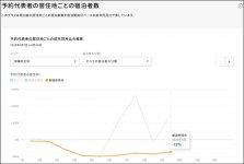 【宿泊】沖縄県の予約代表者の居住地ごとの前年同月比の推移:沖縄県内に在住の予約代表者の宿泊者数が6、7月に急増。県内旅行商品の代金を一人最大1万5000円補助されたことも影響大と推測できそうだ (データ提供/ナウキャスト)