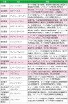 表2 バイデン政権の主な顔触れ(3月4日時点) ピンクの欄は女性 出典:吉崎氏提供資料より