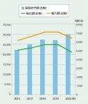 表3 増え続けたトランプ政権時(2017〜20年)の貿易赤字 出典:米国商務省のデータを基に作成