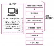 ヒルトップシステムにより、多くの工程が自動・半自動化された
