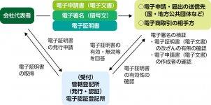 (参考)商業登記に基づく電子認証制度の仕組み 出典:法務省ホームページ http://www.moj.go.jp/MINJI/minji06_00028.html