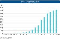 まちゼミ実施地域数の推移 出典:松井さん提供資料