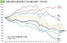 図1 主要先進国の温室効果ガス排出量の推移(1990年比) 出典:Greenhouse Gas Inventory Data (UNFCCC) を基に作成
