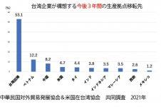 中華民国対外貿易発展協会&米国在台湾協会 共同調査 2021年