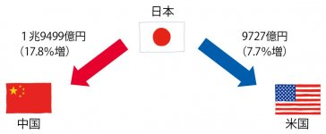 図2 日本から米国・中国への越境EC市場規模(2020年、カッコ内は対前年比) 出典:経済産業省「令和2年度 産業経済研究委託事業(電子商取引に関する市場調査)報告書」