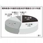 精神疾患の年齢別支給決定件数割合(2012年度)