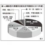 脳・心臓疾患の業種別支給決定件数割合(2012年度)